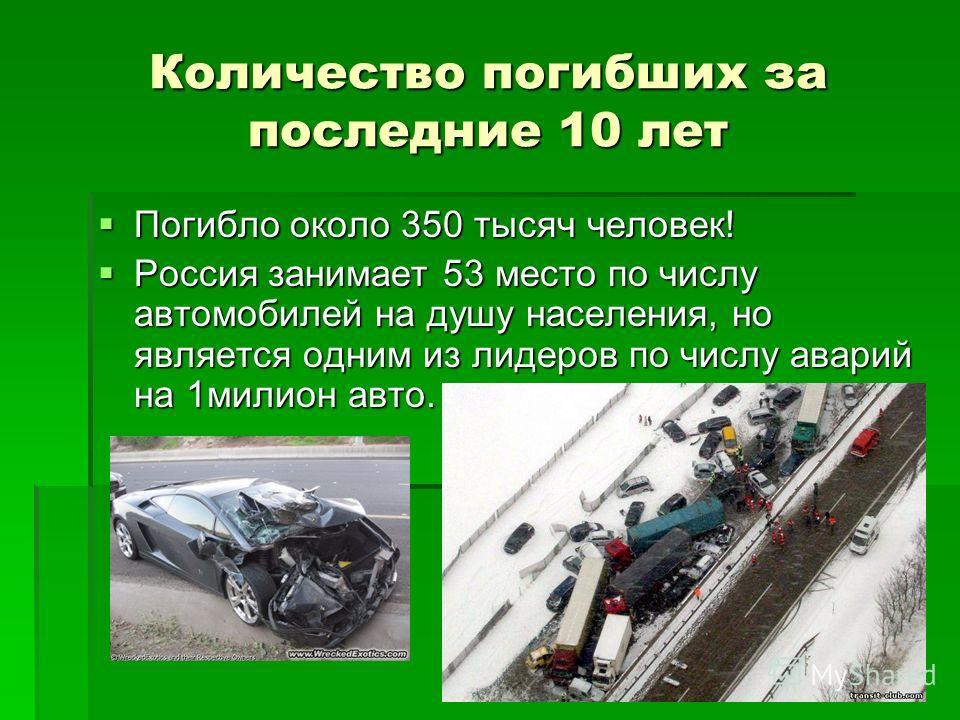 Количество погибших за последние 10 лет Погибло около 350 тысяч человек! Погибло около 350 тысяч человек! Россия занимает 53 место по числу автомобилей на душу населения, но является одним из лидеров по числу аварий на 1милион авто. Россия занимает 5
