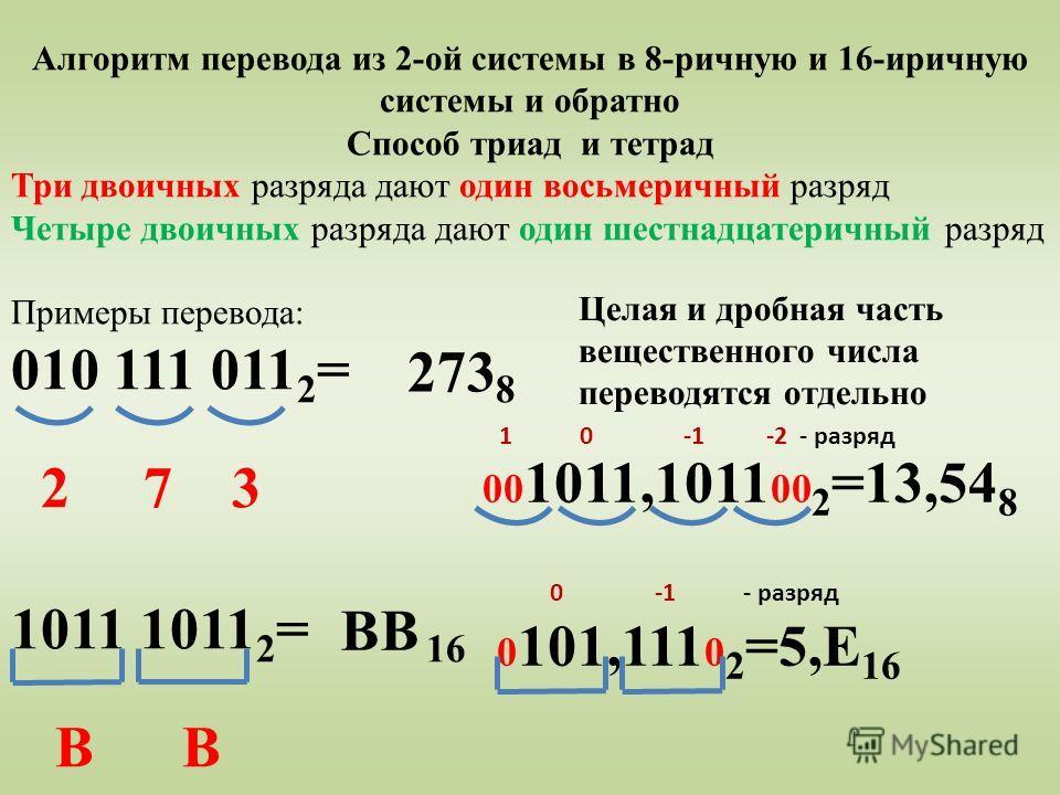 Алгоритм перевода из 2-ой системы в 8-ричную и 16-иричную системы и обратно Способ триад и тетрад Три двоичных разряда дают один восьмеричный разряд Четыре двоичных разряда дают один шестнадцатеричный разряд Примеры перевода: 010 111 011 2 = 8 2 7 3