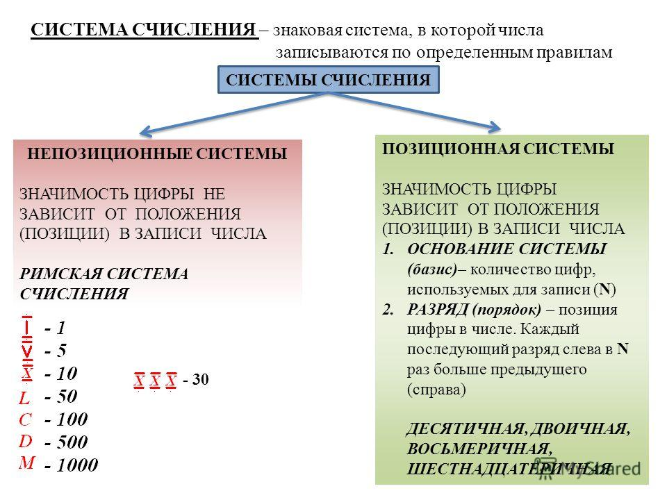 СИСТЕМА СЧИСЛЕНИЯ – знаковая система, в которой числа записываются по определенным правилам СИСТЕМЫ СЧИСЛЕНИЯ ПОЗИЦИОННАЯ СИСТЕМЫ ЗНАЧИМОСТЬ ЦИФРЫ ЗАВИСИТ ОТ ПОЛОЖЕНИЯ (ПОЗИЦИИ) В ЗАПИСИ ЧИСЛА 1.ОСНОВАНИЕ СИСТЕМЫ (базис)– количество цифр, используемы