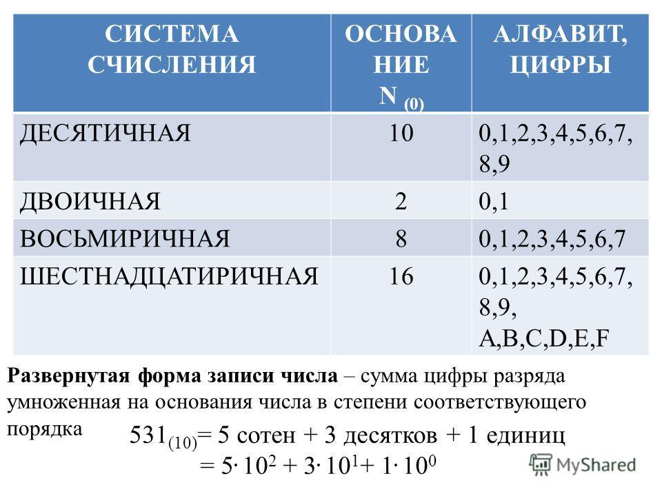 СИСТЕМА СЧИСЛЕНИЯ ОСНОВА НИЕ N (0) АЛФАВИТ, ЦИФРЫ ДЕСЯТИЧНАЯ100,1,2,3,4,5,6,7, 8,9 ДВОИЧНАЯ20,1 ВОСЬМИРИЧНАЯ80,1,2,3,4,5,6,7 ШЕСТНАДЦАТИРИЧНАЯ160,1,2,3,4,5,6,7, 8,9, A,B,C,D,E,F 531 (10) = 5 сотен + 3 десятков + 1 единиц = 5. 10 2 + 3. 10 1 + 1. 10 0
