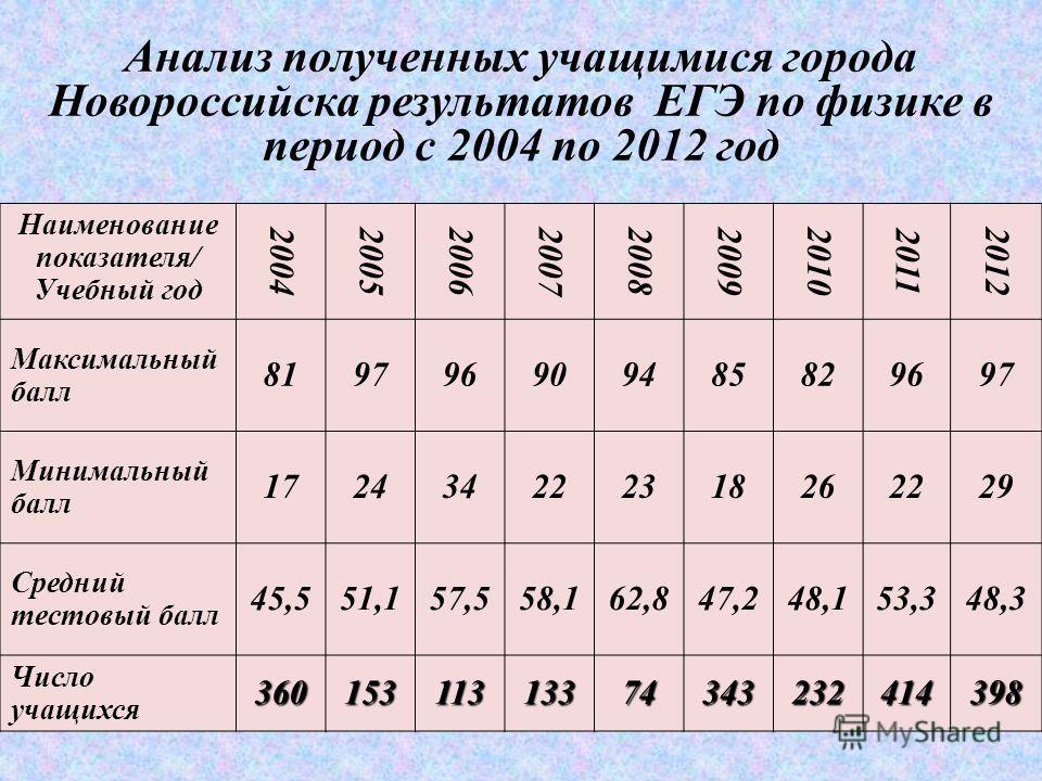 Анализ полученных учащимися города Новороссийска результатов ЕГЭ по физике в период с 2004 по 2012 год Наименование показателя/ Учебный год 20042005 2006 2007200820092010 2011 2012 Максимальный балл 819796909485829697 Минимальный балл 172434222318262