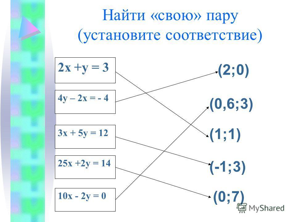 Найти «свою» пару (установите соответствие) 2х +у = 3 4у – 2х = - 4 3х + 5у = 12 25х +2у = 14 10х - 2у = 0 (2;0) (1;1) (-1;3) (0;7) (0,6;3)