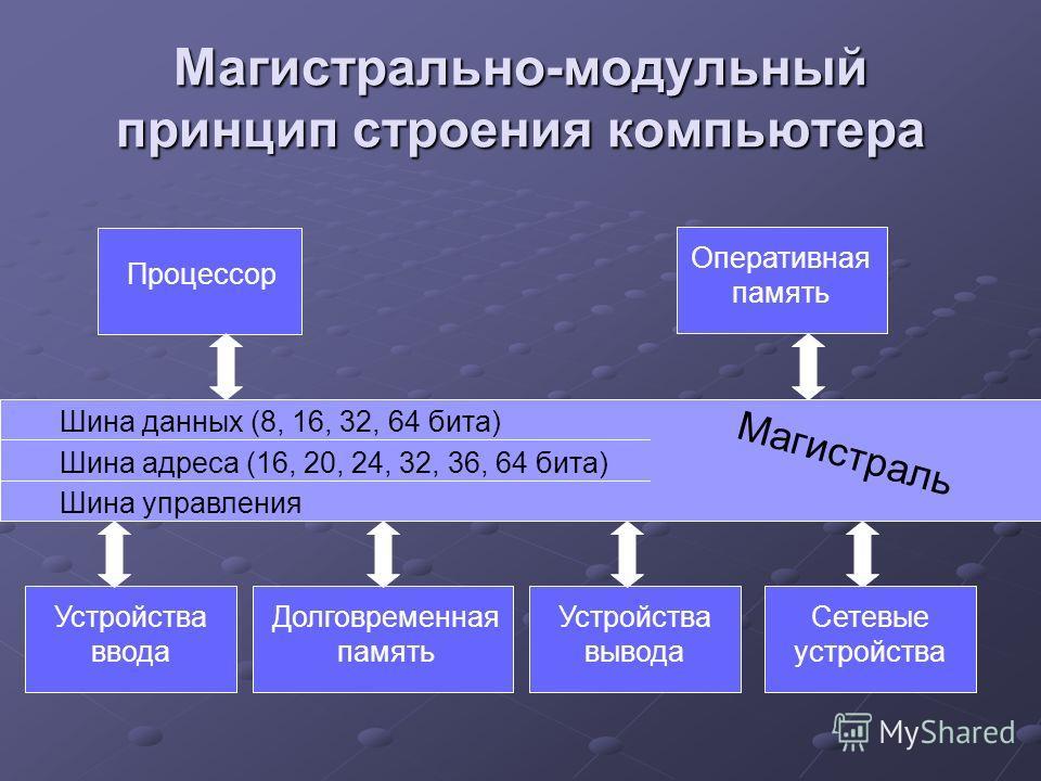 Магистрально-модульный принцип строения компьютера Процессор Оперативная память Устройства ввода Долговременная память Устройства вывода Шина данных (8, 16, 32, 64 бита) Шина адреса (16, 20, 24, 32, 36, 64 бита) Шина управления Магистраль Сетевые уст