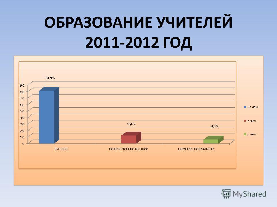 ОБРАЗОВАНИЕ УЧИТЕЛЕЙ 2011-2012 ГОД