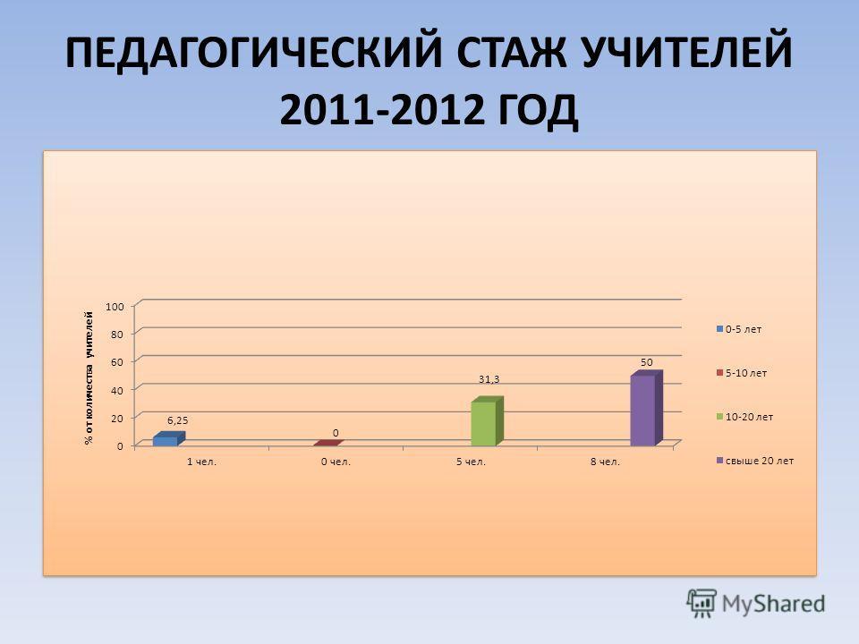 ПЕДАГОГИЧЕСКИЙ СТАЖ УЧИТЕЛЕЙ 2011-2012 ГОД