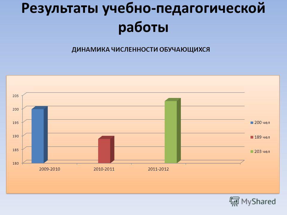 Результаты учебно-педагогической работы ДИНАМИКА ЧИСЛЕННОСТИ ОБУЧАЮЩИХСЯ