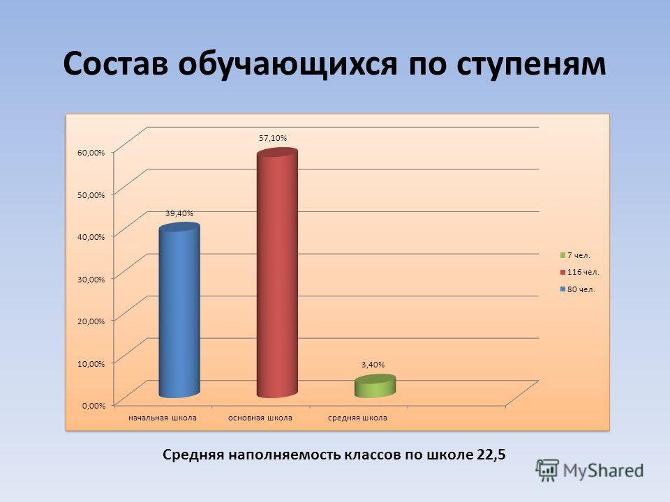 Состав обучающихся по ступеням Средняя наполняемость классов по школе 22,5