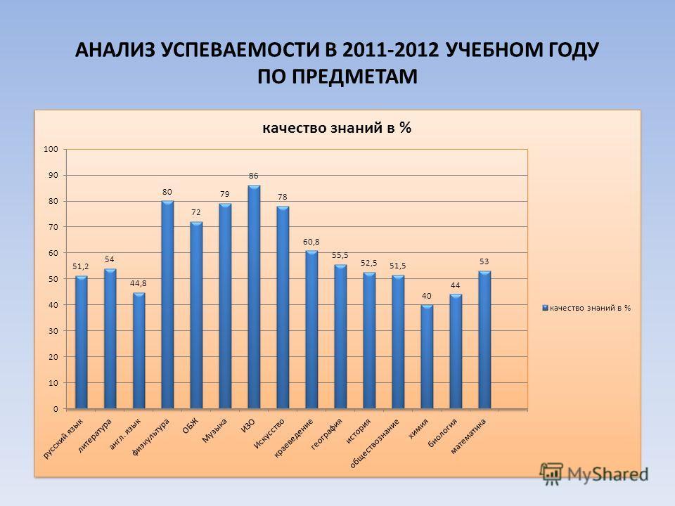АНАЛИЗ УСПЕВАЕМОСТИ В 2011-2012 УЧЕБНОМ ГОДУ ПО ПРЕДМЕТАМ