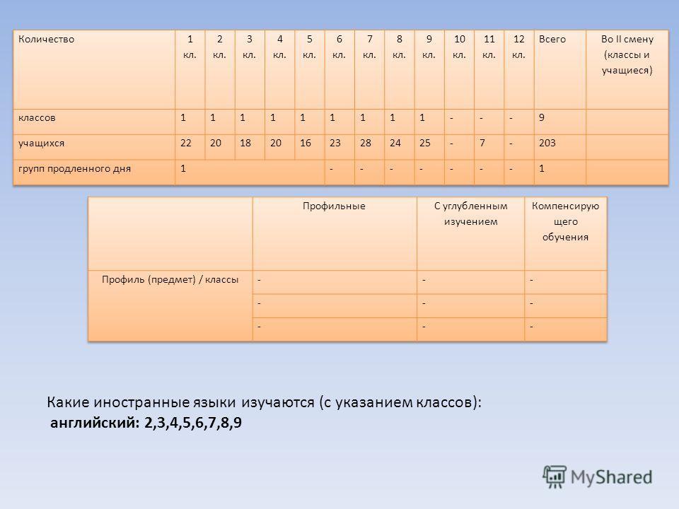 Какие иностранные языки изучаются (с указанием классов): английский: 2,3,4,5,6,7,8,9