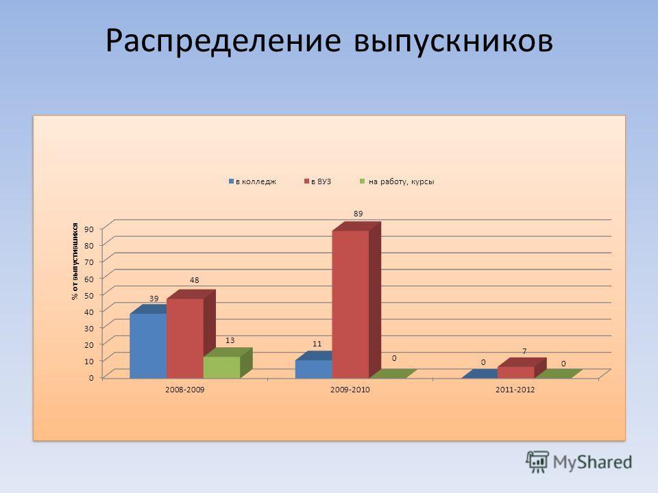 Распределение выпускников