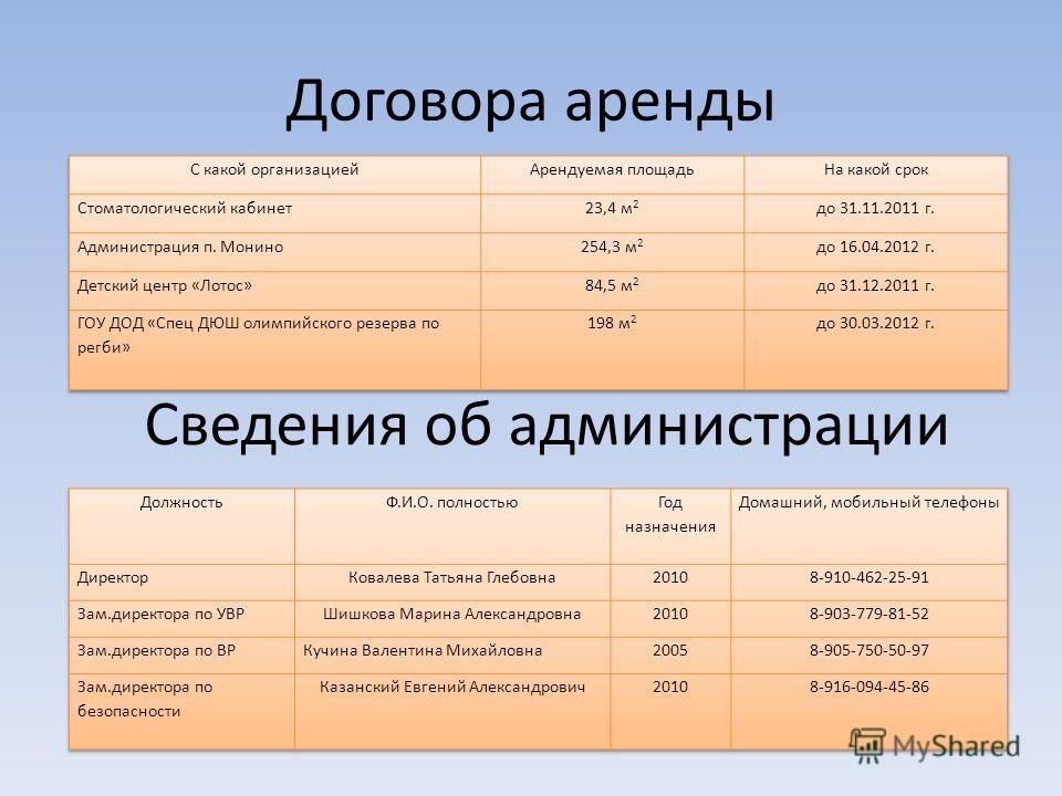Договора аренды Сведения об администрации