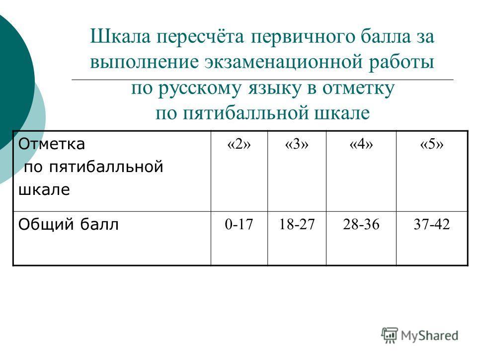 Отметка по пятибалльной шкале «2»«3»«3»«4»«4»«5»«5» Общий балл 0-1718-2728-3637-42 Шкала пересчёта первичного балла за выполнение экзаменационной работы по русскому языку в отметку по пятибалльной шкале