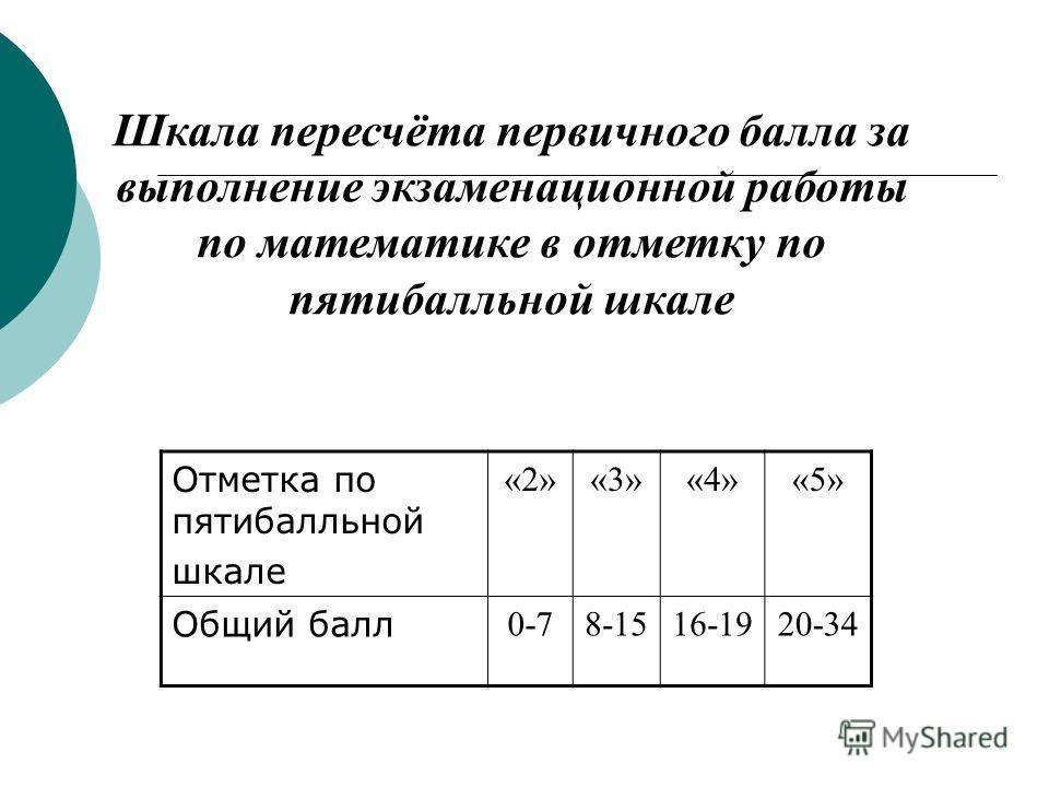 Шкала пересчёта первичного балла за выполнение экзаменационной работы по математике в отметку по пятибалльной шкале Отметка по пятибалльной шкале «2»«3»«3»«4»«4»«5»«5» Общий балл 0-78-1516-1920-34