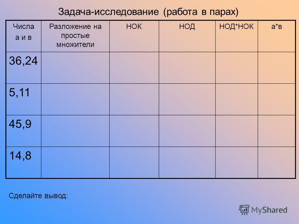 Задача-исследование (работа в парах) Числа а и в Разложение на простые множители НОКНОДНОД*НОКа*в 36,24 5,11 45,9 14,8 Сделайте вывод: