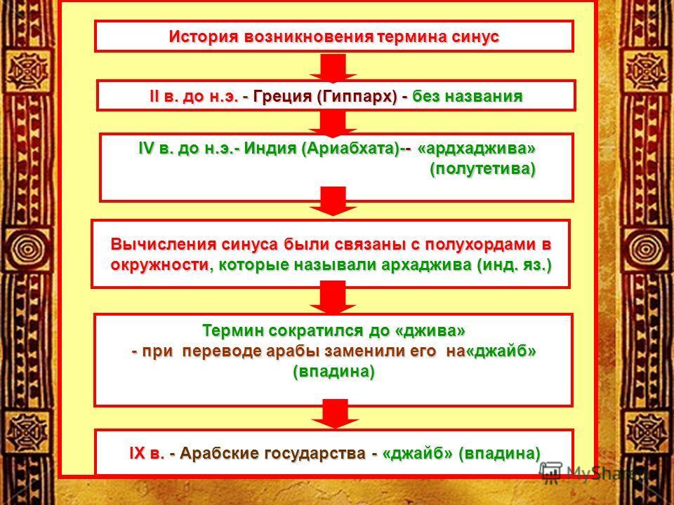 История возникновения термина синус II в. до н.э. - Греция (Гиппарх) - без названия IV в. до н.э.- Индия (Ариабхата)-- «ардхаджива» (полутетива) Вычисления синуса были связаны с полухордами в окружности, которые называли архаджива (инд. яз.) Термин с