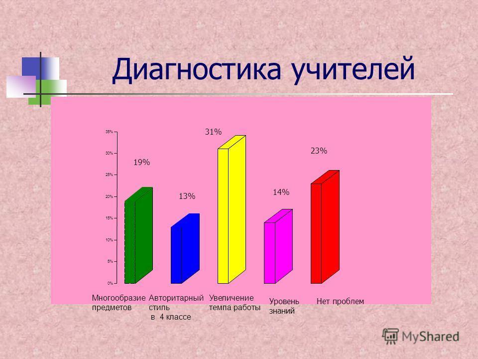 Диагностика учителей 0% 5% 10% 15% 20% 25% 30% 35% Многообразие предметов Авторитарный стиль в 4 классе Увеличение темпа работы Уровень знаний Нет проблем 19% 13% 31% 14% 23%