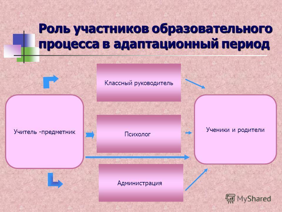 Роль участников образовательного процесса в адаптационный период Учитель -предметник Классный руководитель Администрация Психолог Ученики и родители