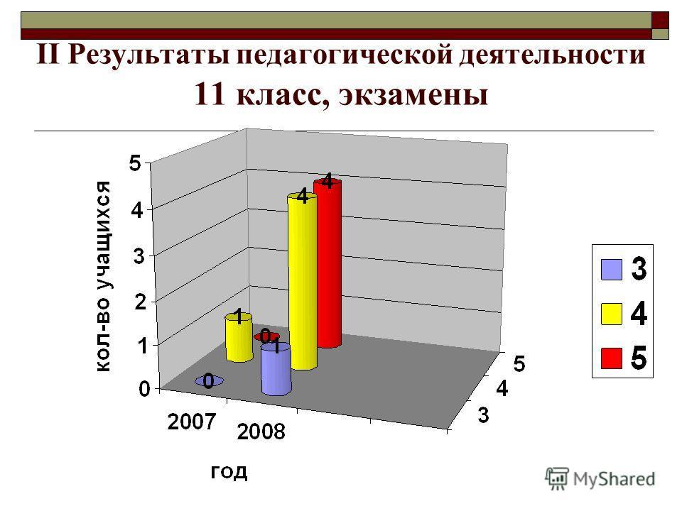 II Результаты педагогической деятельности 11 класс, экзамены