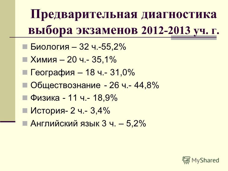 Предварительная диагностика выбора экзаменов 2012-2013 уч. г. Биология – 32 ч.-55,2% Химия – 20 ч.- 35,1% География – 18 ч.- 31,0% Обществознание - 26 ч.- 44,8% Физика - 11 ч.- 18,9% История- 2 ч.- 3,4% Английский язык 3 ч. – 5,2%