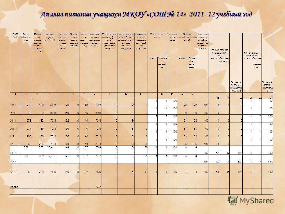Анализ питания учащихся МКОУ «СОШ 14» 2011 -12 учебный год СОШ 14 Всего обучающ ихся Из них охвач. всеми видами питания (графы 5+6+7+9 ) % охвата, (графы 5+6+7+9) Кол-во детей, получ. обеды (1+2+3 блюда) Кол-во детей, получ горячие завтрак Кол-во дет