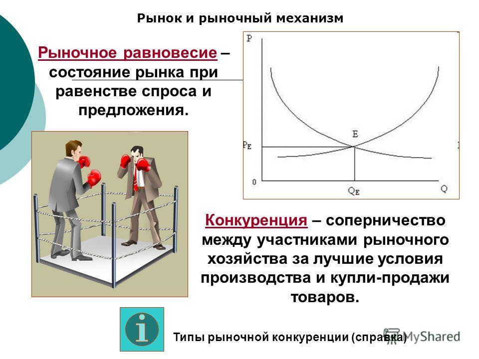 Рынок и рыночный механизм Рыночное равновесие – состояние рынка при равенстве спроса и предложения. Конкуренция – соперничество между участниками рыночного хозяйства за лучшие условия производства и купли-продажи товаров. Типы рыночной конкуренции (с