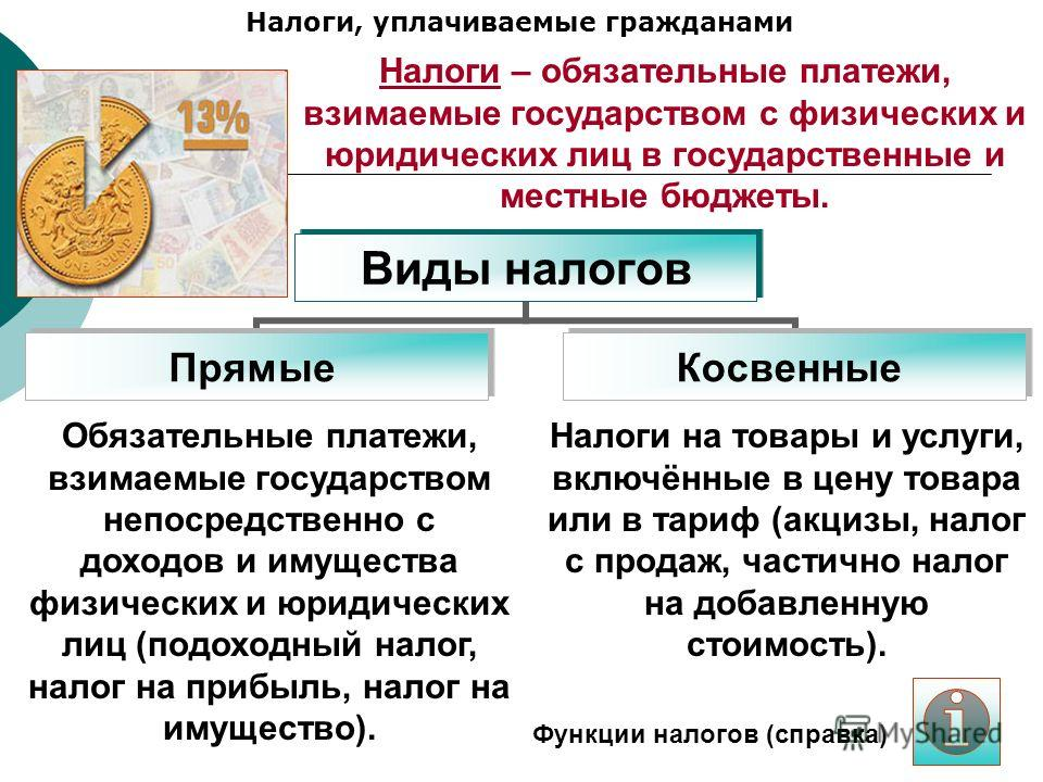 Налоги, уплачиваемые гражданами Виды налогов ПрямыеКосвенные Обязательные платежи, взимаемые государством непосредственно с доходов и имущества физических и юридических лиц (подоходный налог, налог на прибыль, налог на имущество). Налоги на товары и