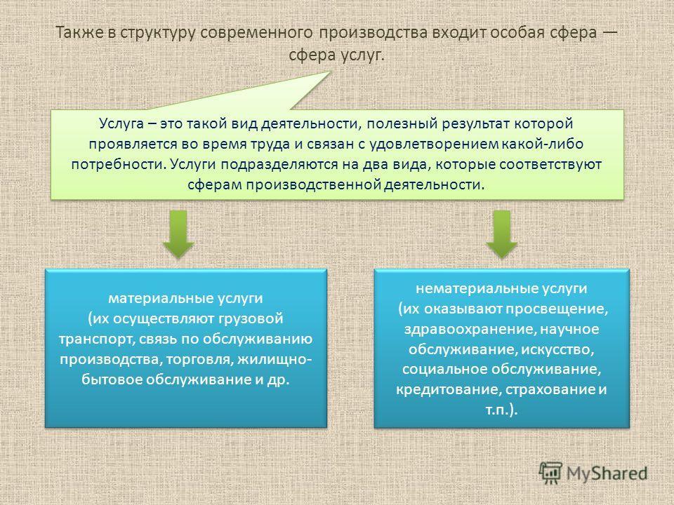 Также в структуру современного производства входит особая сфера сфера услуг. Услуга – это такой вид деятельности, полезный результат которой проявляется во время труда и связан с удовлетворением какой-либо потребности. Услуги подразделяются на два ви