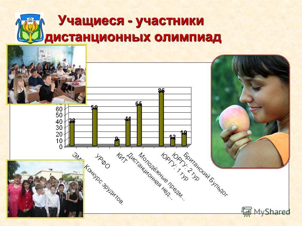 Учащиеся - участники дистанционных олимпиад