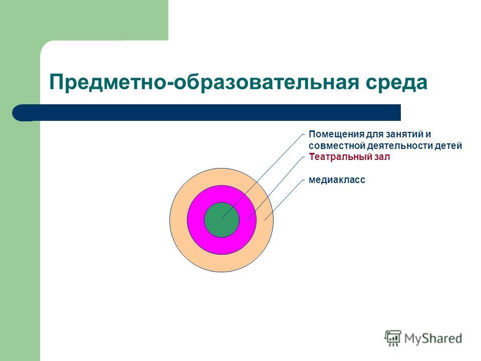 Предметно-образовательная среда Помещения для занятий и совместной деятельности детей Театральный зал медиакласс
