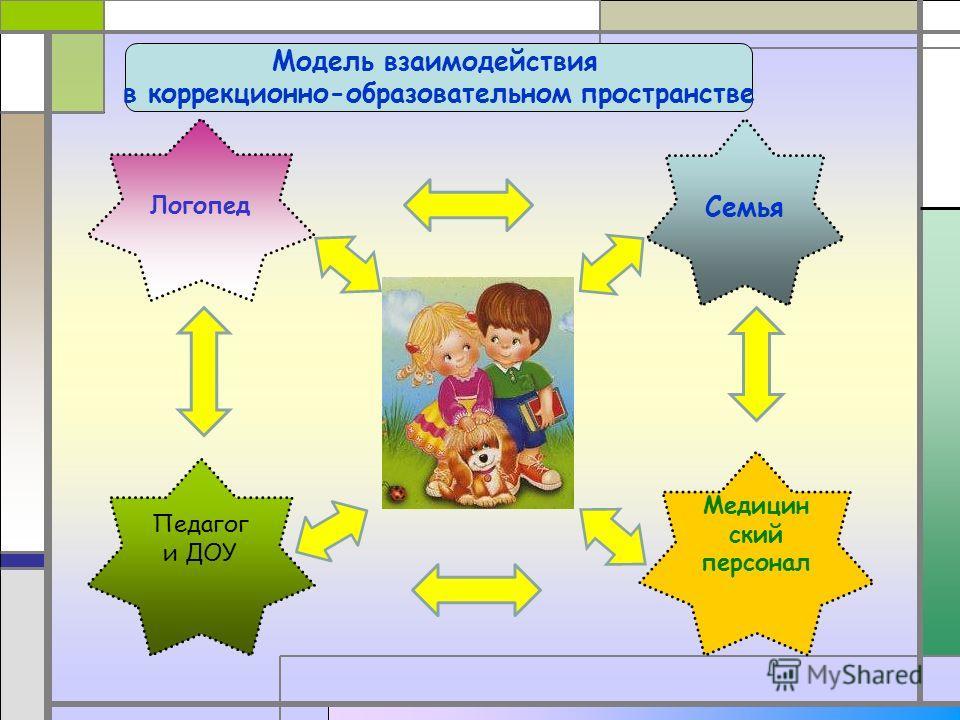 Логопед Семья Педагог и ДОУ Модель взаимодействия в коррекционно-образовательном пространстве Медицин ский персонал