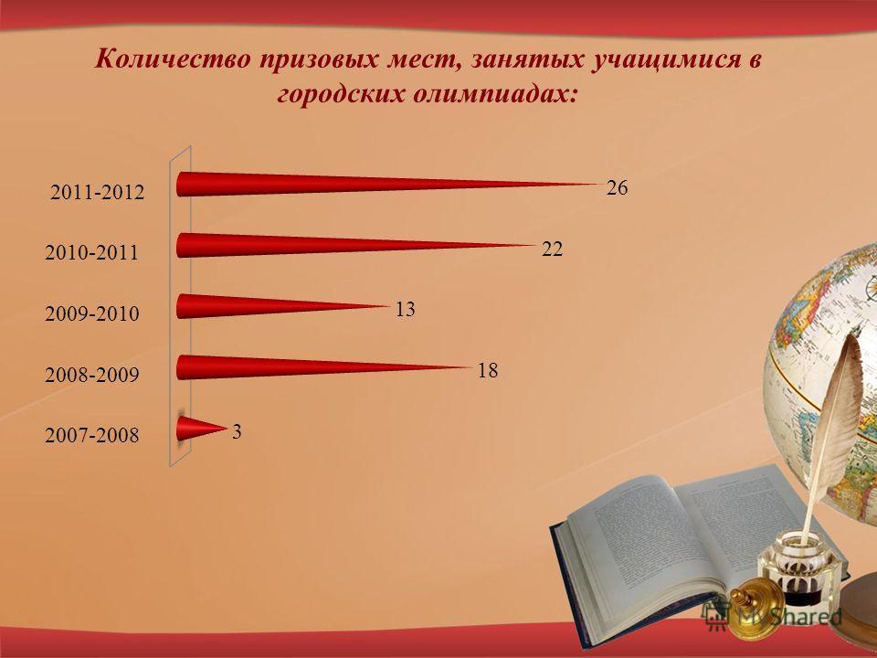 Количество призовых мест, занятых учащимися в городских олимпиадах: