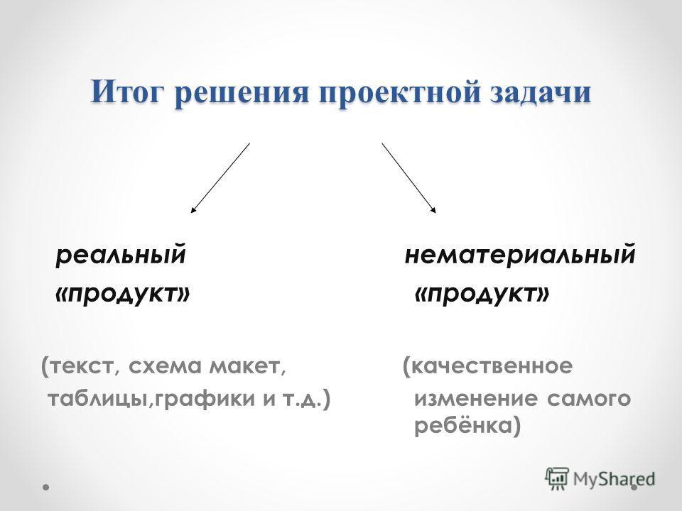 Итог решения проектной задачи реальный нематериальный «продукт» «продукт» (текст, схема макет, (качественное таблицы,графики и т.д.) изменение самого ребёнка)