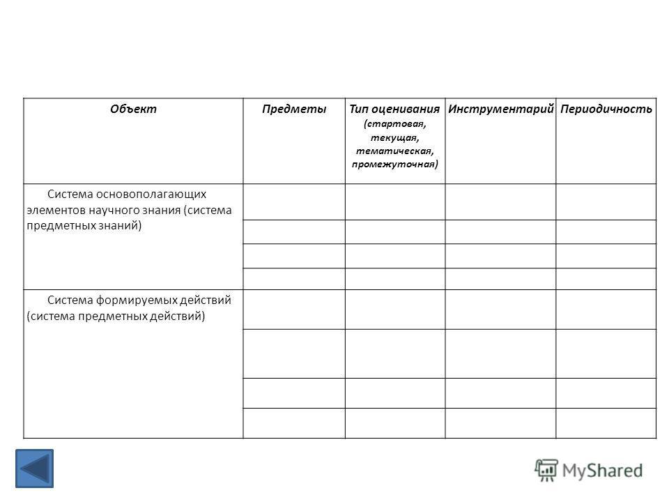 ОбъектПредметыТип оценивания (стартовая, текущая, тематическая, промежуточная) ИнструментарийПериодичность Система основополагающих элементов научного знания (система предметных знаний) Система формируемых действий (система предметных действий)