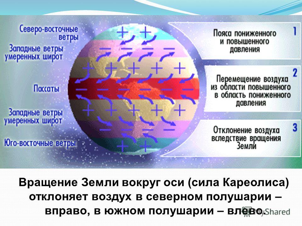Вращение Земли вокруг оси (сила Кареолиса) отклоняет воздух в северном полушарии – вправо, в южном полушарии – влево.