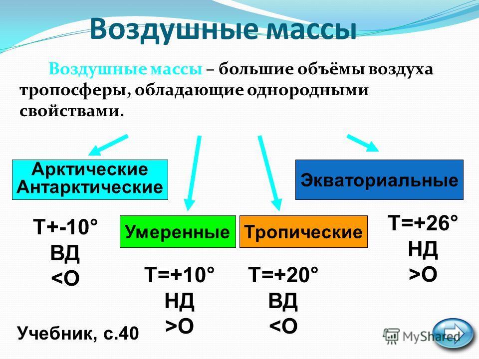 Воздушные массы Воздушные массы – большие объёмы воздуха тропосферы, обладающие однородными свойствами. Учебник, с.40 Арктические Антарктические УмеренныеТропические Экваториальные Т+-10° ВД O Т=+20° ВД O
