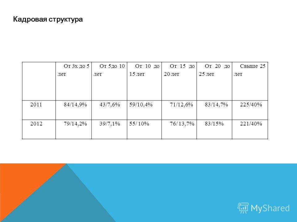 Кадровая структура От 3х до 5 лет От 5до 10 лет От 10 до 15 лет От 15 до 20 лет От 20 до 25 лет Свыше 25 лет 201184/14,9%43/7,6%59/10,4%71/12,6%83/14,7%225/40% 201279/14,2%39/7,1%55/ 10%76/ 13,7%83/15%221/40%