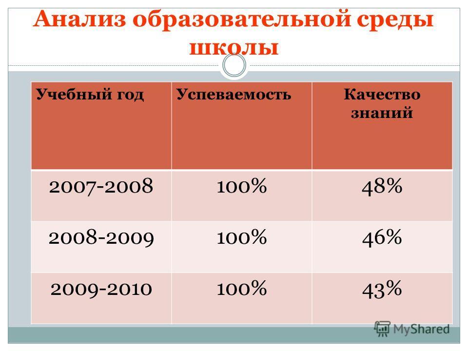 Анализ образовательной среды школы Учебный годУспеваемостьКачество знаний 2007-2008100%48% 2008-2009100%46% 2009-2010100%43%