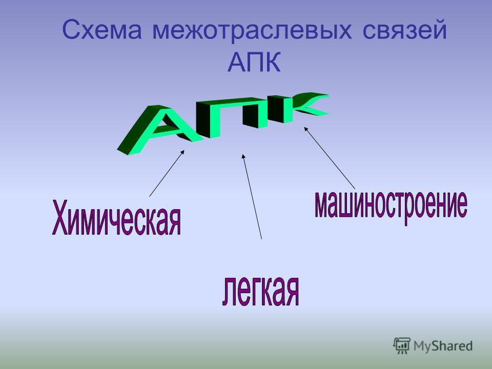 Схема межотраслевых связей АПК