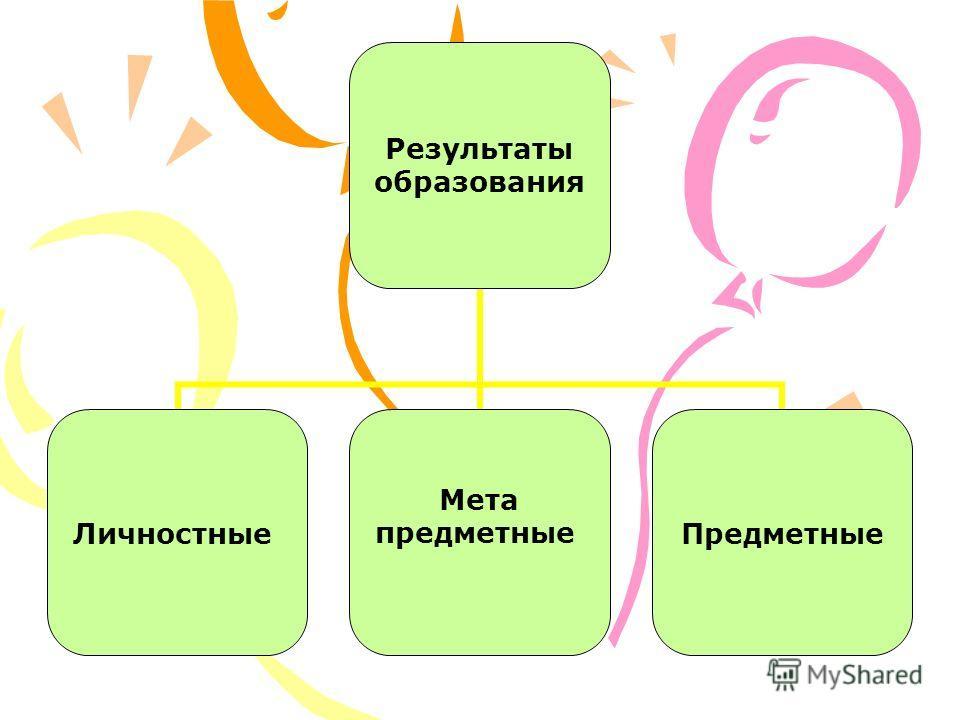 Результаты образования Личностные Мета предметныеПредметные