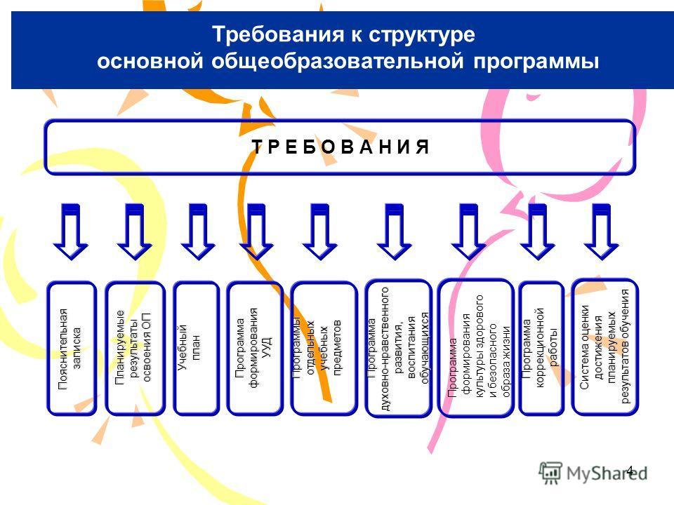 4 Требования к структуре основной образовательной программе Требования к структуре основной общеобразовательной программы Т Р Е Б О В А Н И Я Программадуховно-нравственногоразвития, воспитания воспитанияобучающихся УчебныйпланПрограммаформированияУУД