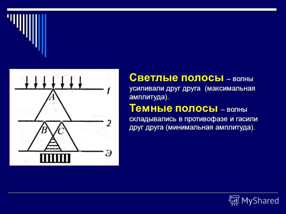 Светлые полосы – волны усиливали друг друга (максимальная амплитуда). Темные полосы – волны складывались в противофазе и гасили друг друга (минимальная амплитуда).
