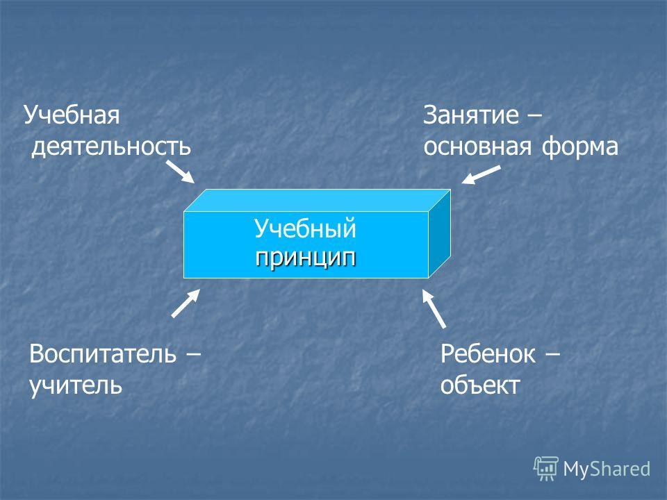 Учебныйпринцип Учебная деятельность Занятие – основная форма Воспитатель – учитель Ребенок – объект