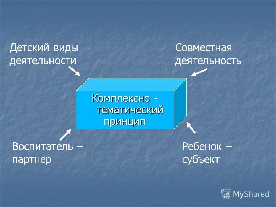 Комплексно - тематический принцип Детский виды деятельности Совместная деятельность Воспитатель – партнер Ребенок – субъект
