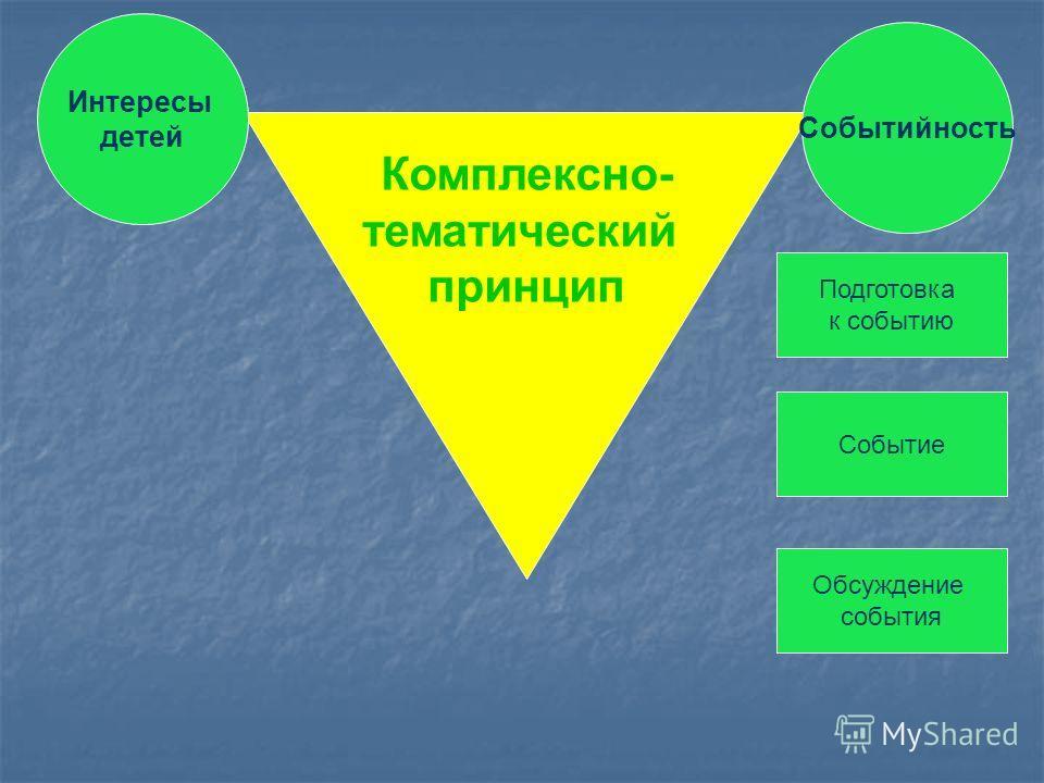 Комплексно- тематический принцип Интересы детей Событийность Подготовка к событию Событие Обсуждение события