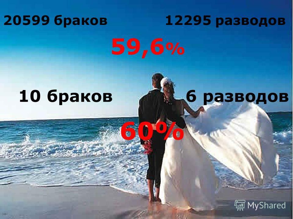 20599 браков12295 разводов 59,6 % 10 браков6 разводов 60%