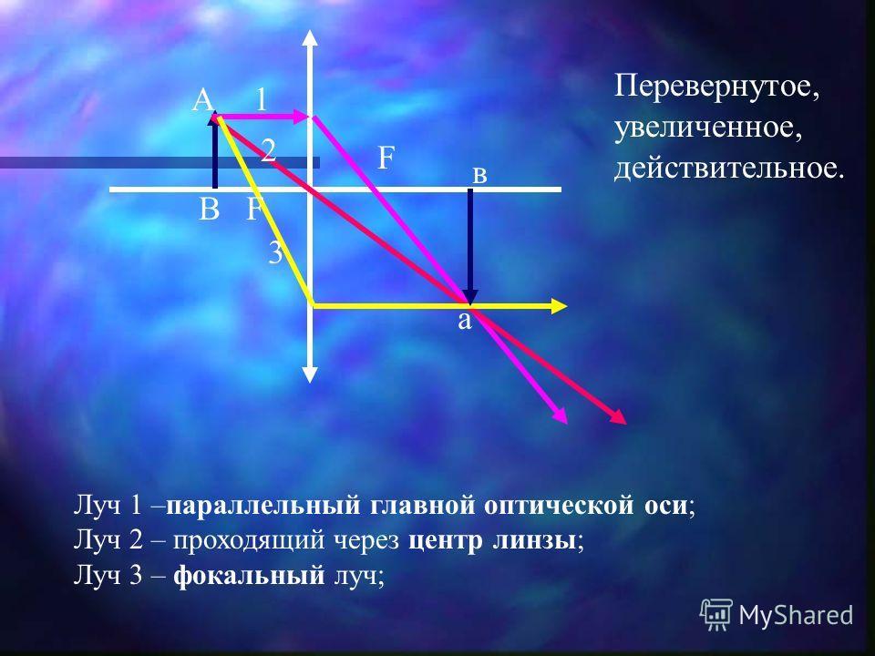 F F А В а в 1 2 3 Луч 1 –параллельный главной оптической оси; Луч 2 – проходящий через центр линзы; Луч 3 – фокальный луч; Перевернутое, увеличенное, действительное.