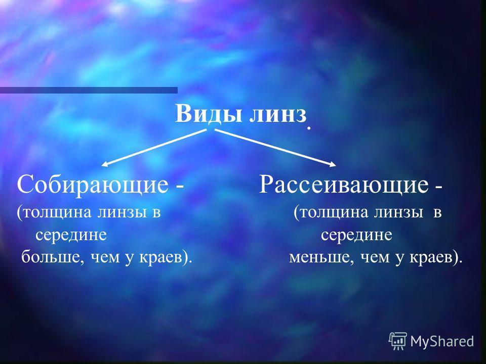 Собирающие - Рассеивающие - (толщина линзы в середине середине больше, чем у краев). меньше, чем у краев). Виды линз.