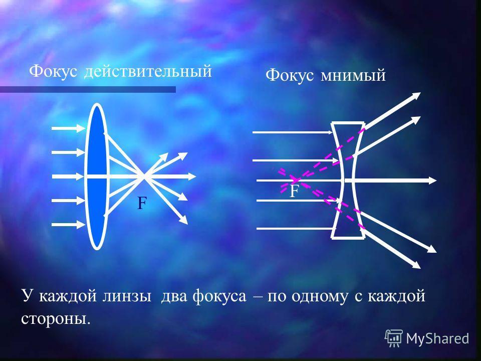 Фокус действительный Фокус мнимый У каждой линзы два фокуса – по одному с каждой стороны. F F