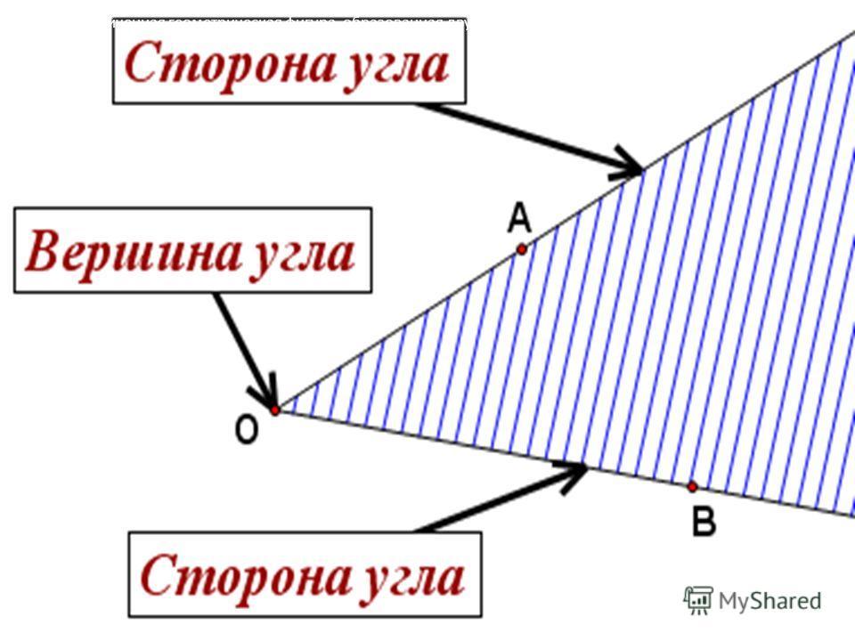 Угол- неограниченная геометрическая фигура, образованная двумя лучами (сторонами угла), выходящими из одной точки (вершины угла).