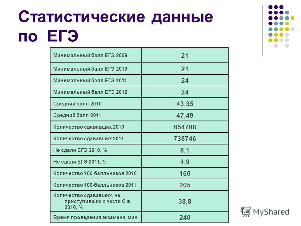 Статистические данные по ЕГЭ Минимальный балл ЕГЭ 2009 21 Минимальный балл ЕГЭ 2010 21 Минимальный балл ЕГЭ 2011 24 Минимальный балл ЕГЭ 2012 24 Средний балл 2010 43,35 Средний балл 2011 47,49 Количество cдававших 2010 854708 Количество cдававших 201